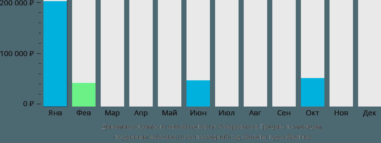 Динамика стоимости авиабилетов из Хабаровска в Грецию по месяцам