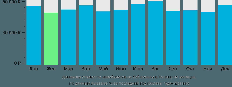 Динамика стоимости авиабилетов из Хабаровска в Хагатну по месяцам