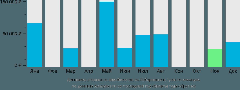 Динамика стоимости авиабилетов из Хабаровска в Гуам по месяцам