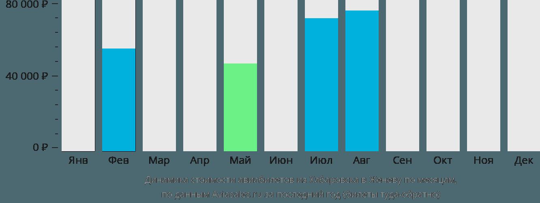 Динамика стоимости авиабилетов из Хабаровска в Женеву по месяцам