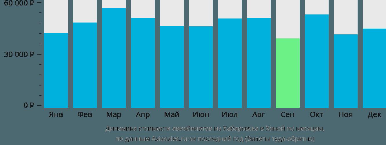 Динамика стоимости авиабилетов из Хабаровска в Ханой по месяцам