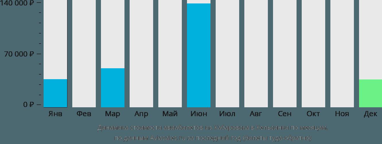 Динамика стоимости авиабилетов из Хабаровска в Хельсинки по месяцам