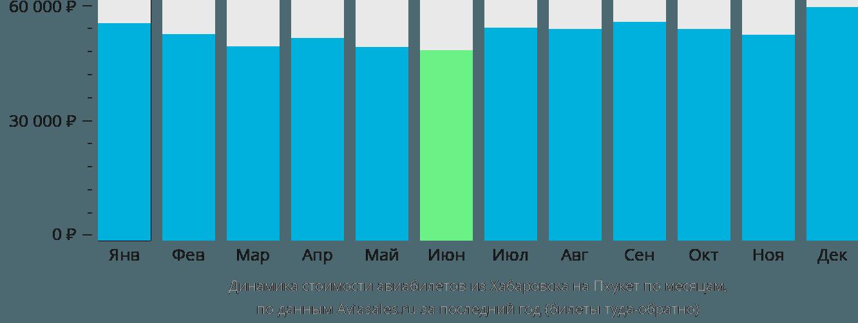 Динамика стоимости авиабилетов из Хабаровска на Пхукет по месяцам