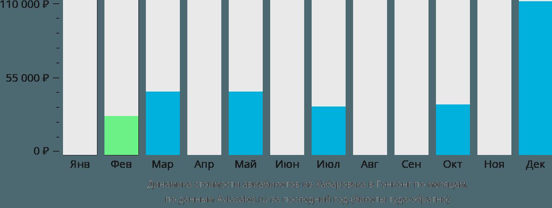 Динамика стоимости авиабилетов из Хабаровска в Гонконг по месяцам