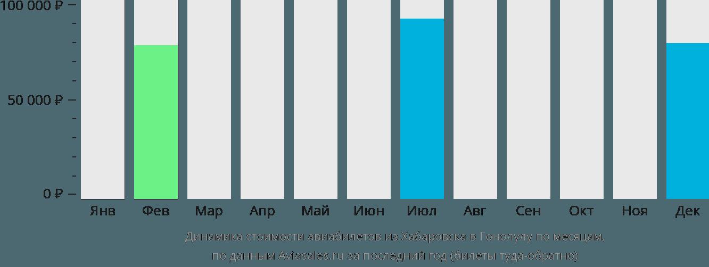 Динамика стоимости авиабилетов из Хабаровска в Гонолулу по месяцам