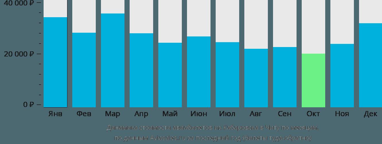 Динамика стоимости авиабилетов из Хабаровска в Читу по месяцам