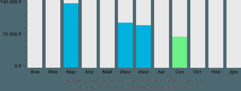 Динамика стоимости авиабилетов из Хабаровска на Ибицу по месяцам