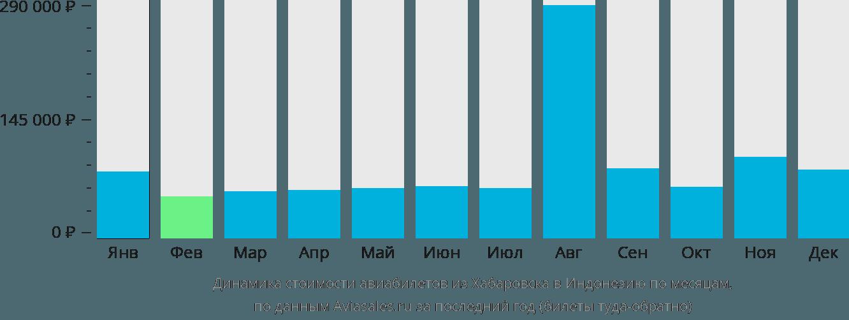 Динамика стоимости авиабилетов из Хабаровска в Индонезию по месяцам