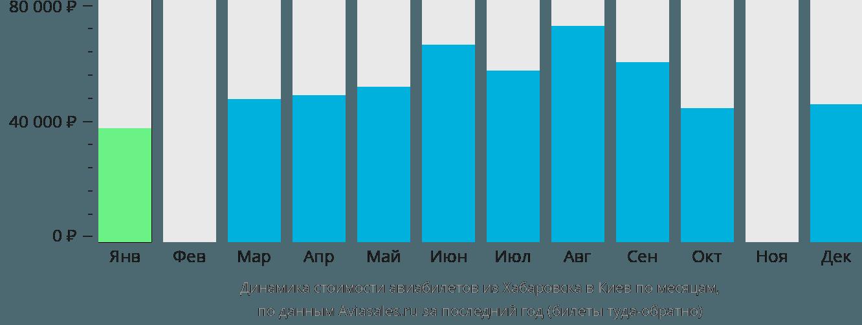 Динамика стоимости авиабилетов из Хабаровска в Киев по месяцам