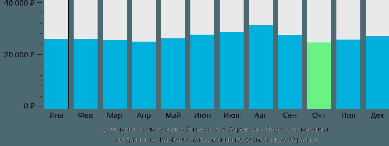 Динамика стоимости авиабилетов из Хабаровска в Иркутск по месяцам