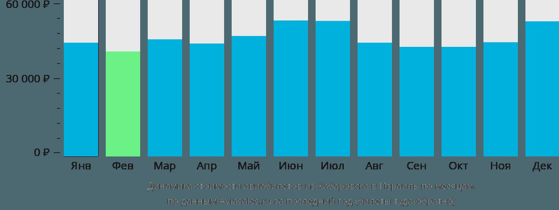 Динамика стоимости авиабилетов из Хабаровска в Израиль по месяцам