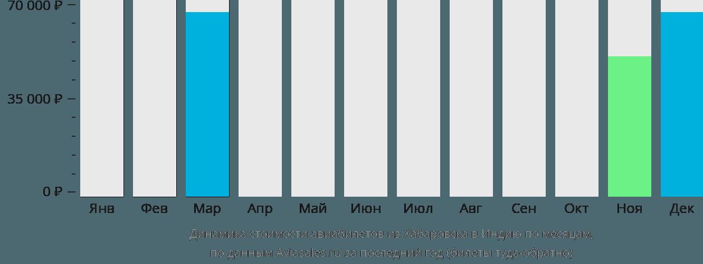 Динамика стоимости авиабилетов из Хабаровска в Индию по месяцам