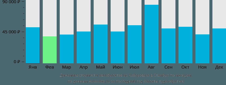 Динамика стоимости авиабилетов из Хабаровска в Стамбул по месяцам