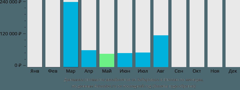 Динамика стоимости авиабилетов из Хабаровска в Италию по месяцам