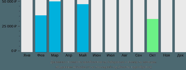 Динамика стоимости авиабилетов из Хабаровска в Измир по месяцам