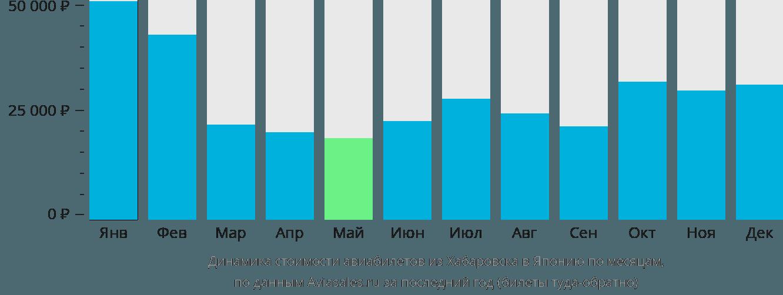 Динамика стоимости авиабилетов из Хабаровска в Японию по месяцам