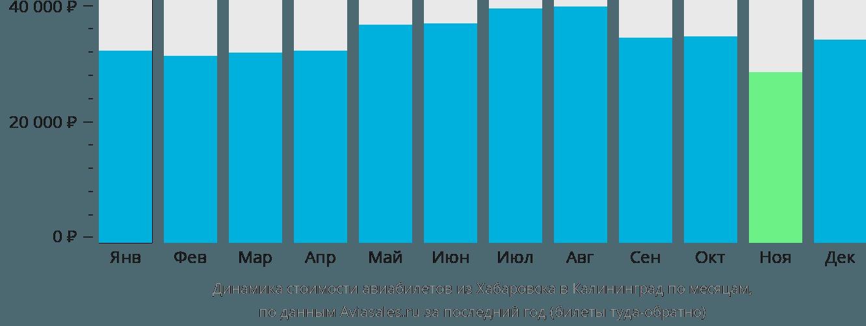 Динамика стоимости авиабилетов из Хабаровска в Калининград по месяцам