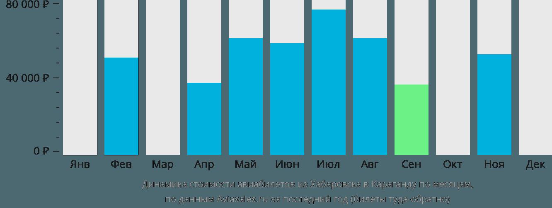 Динамика стоимости авиабилетов из Хабаровска в Караганду по месяцам