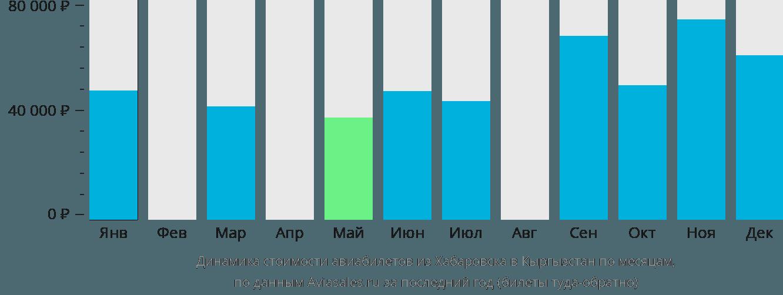 Динамика стоимости авиабилетов из Хабаровска в Кыргызстан по месяцам