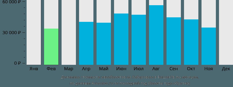 Динамика стоимости авиабилетов из Хабаровска в Кишинёв по месяцам