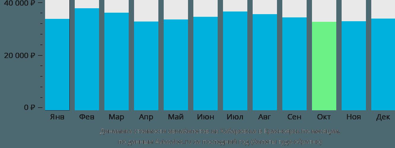 Динамика стоимости авиабилетов из Хабаровска в Красноярск по месяцам