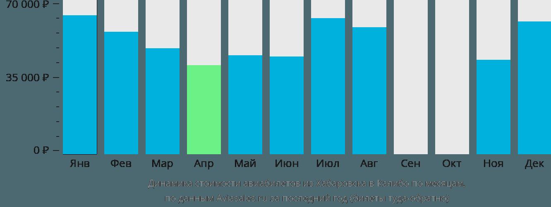 Динамика стоимости авиабилетов из Хабаровска в Калибо по месяцам