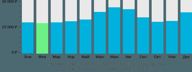 Динамика стоимости авиабилетов из Хабаровска в Краснодар по месяцам