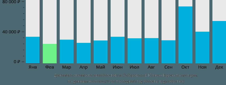Динамика стоимости авиабилетов из Хабаровска в Южную Корею по месяцам
