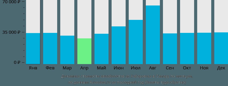 Динамика стоимости авиабилетов из Хабаровска в Самару по месяцам