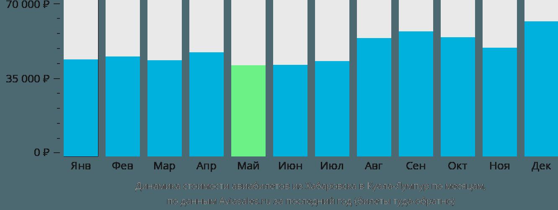 Динамика стоимости авиабилетов из Хабаровска в Куала-Лумпур по месяцам