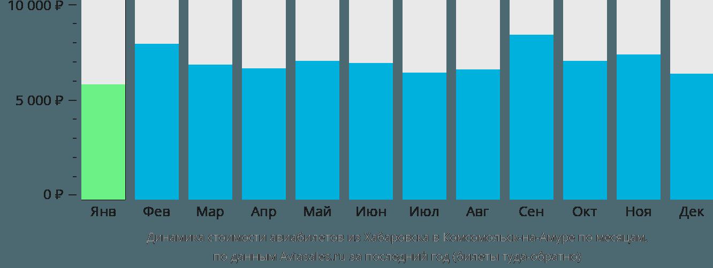 Динамика стоимости авиабилетов из Хабаровска в Комсомольск-на-Амуре по месяцам