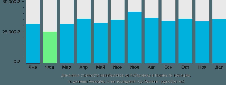 Динамика стоимости авиабилетов из Хабаровска в Казань по месяцам