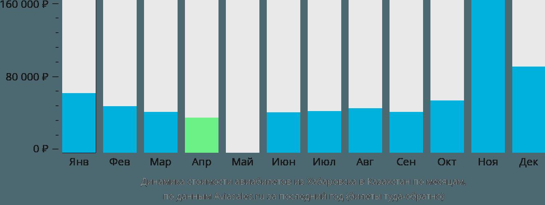 Динамика стоимости авиабилетов из Хабаровска в Казахстан по месяцам