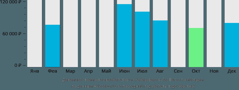 Динамика стоимости авиабилетов из Хабаровска в Лас-Вегас по месяцам