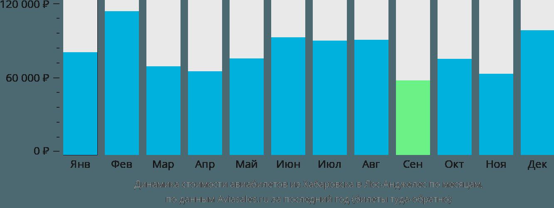 Динамика стоимости авиабилетов из Хабаровска в Лос-Анджелес по месяцам