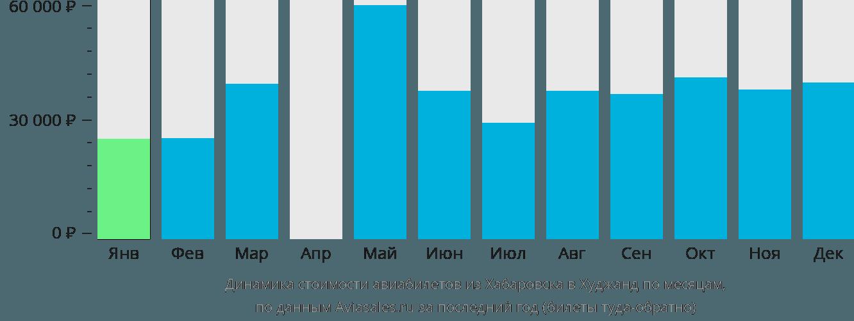 Динамика стоимости авиабилетов из Хабаровска в Худжанд по месяцам