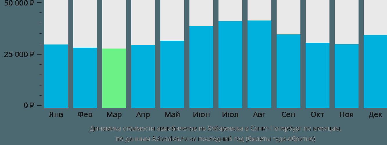 Динамика стоимости авиабилетов из Хабаровска в Санкт-Петербург по месяцам