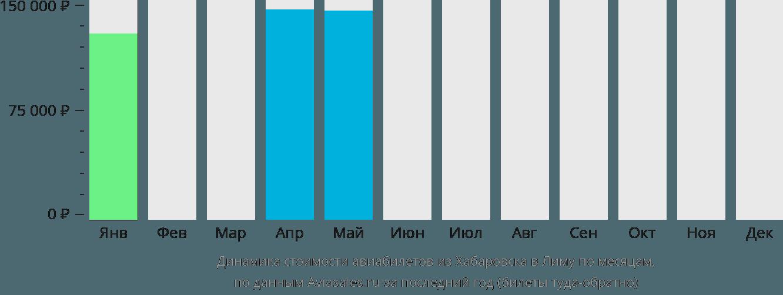 Динамика стоимости авиабилетов из Хабаровска в Лиму по месяцам