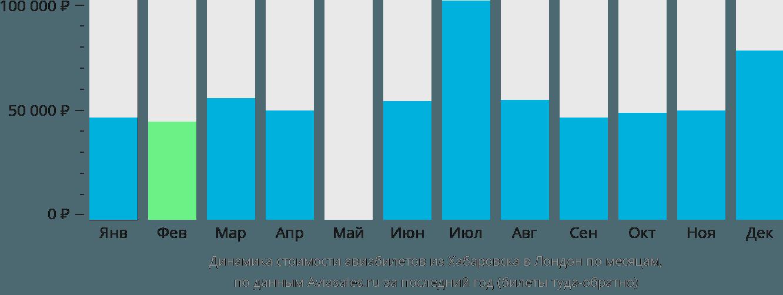 Динамика стоимости авиабилетов из Хабаровска в Лондон по месяцам