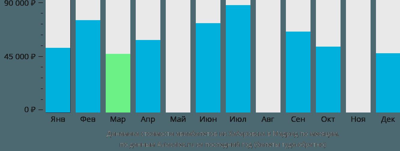 Динамика стоимости авиабилетов из Хабаровска в Мадрид по месяцам