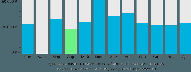 Динамика стоимости авиабилетов из Хабаровска в Махачкалу по месяцам