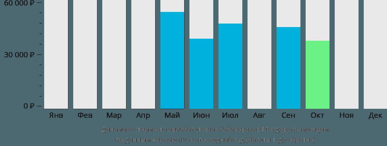 Динамика стоимости авиабилетов из Хабаровска в Молдову по месяцам