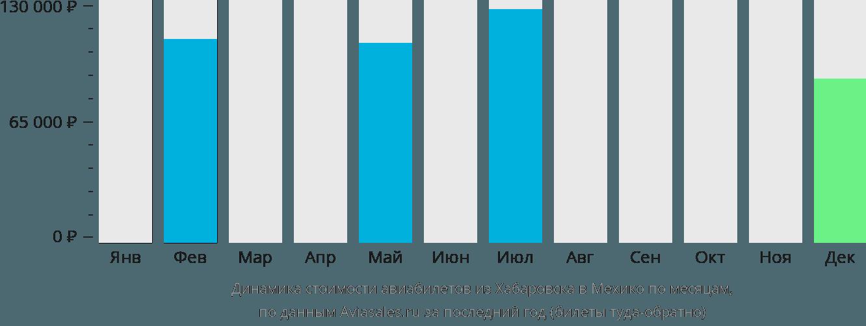 Динамика стоимости авиабилетов из Хабаровска в Мехико по месяцам