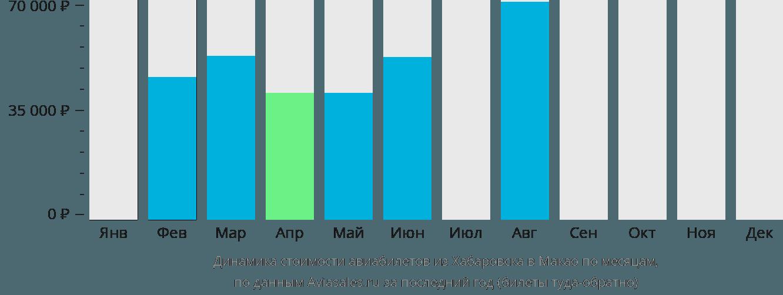 Динамика стоимости авиабилетов из Хабаровска в Макао по месяцам