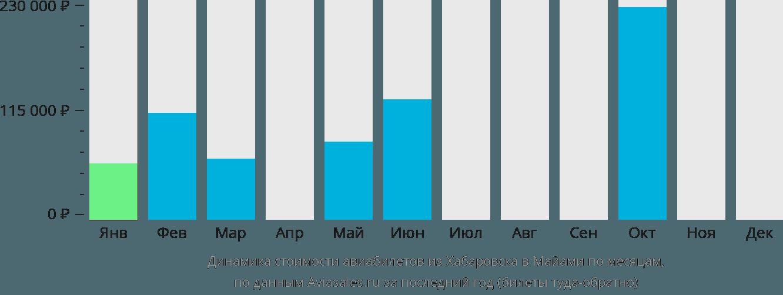 Динамика стоимости авиабилетов из Хабаровска в Майами по месяцам