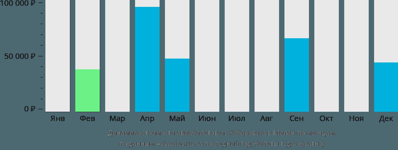 Динамика стоимости авиабилетов из Хабаровска в Милан по месяцам