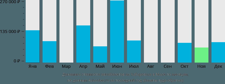 Динамика стоимости авиабилетов из Хабаровска в Мале по месяцам