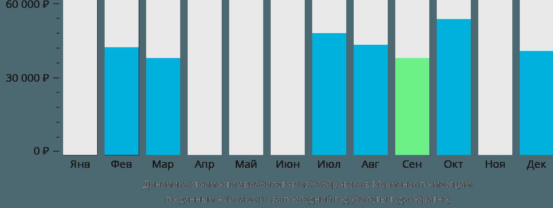 Динамика стоимости авиабилетов из Хабаровска в Мурманск по месяцам