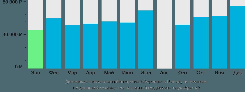 Динамика стоимости авиабилетов из Хабаровска в Манилу по месяцам