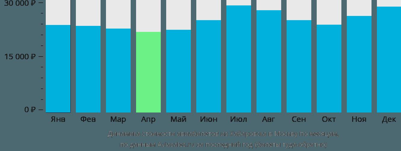 Динамика стоимости авиабилетов из Хабаровска в Москву по месяцам